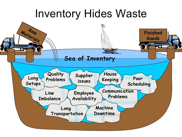 inventory hides waste